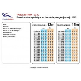 Table Nx32 vith BMI (in french)